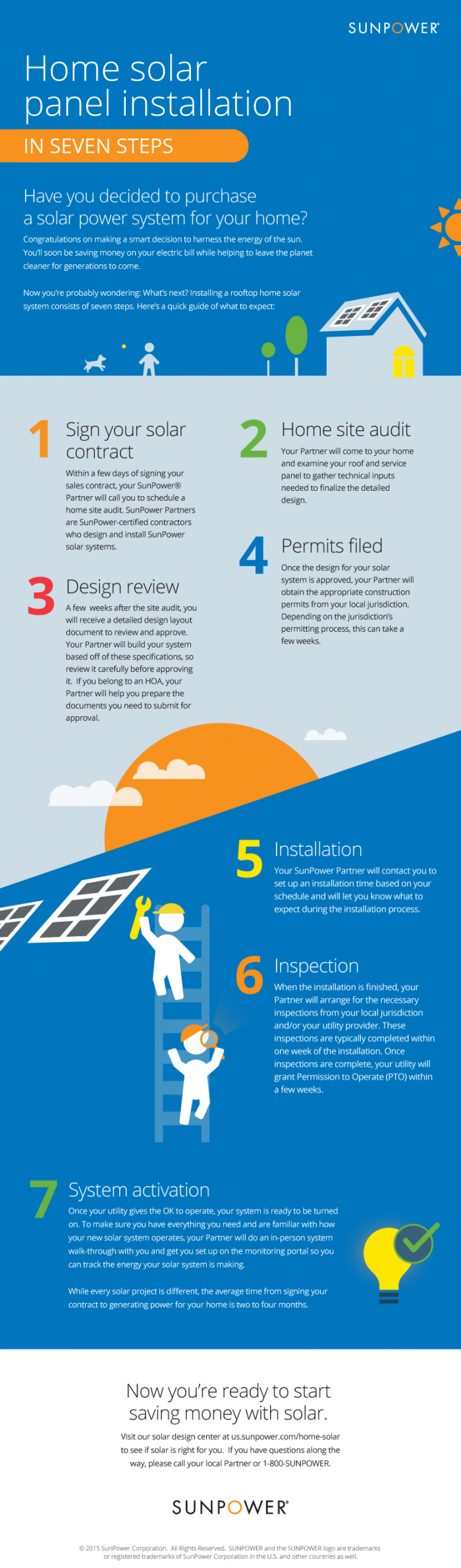 7 Steps To Install Solar Panels On Your Roof