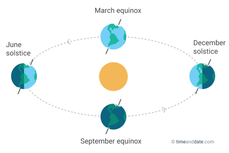 Summer Solstice: What's it about?