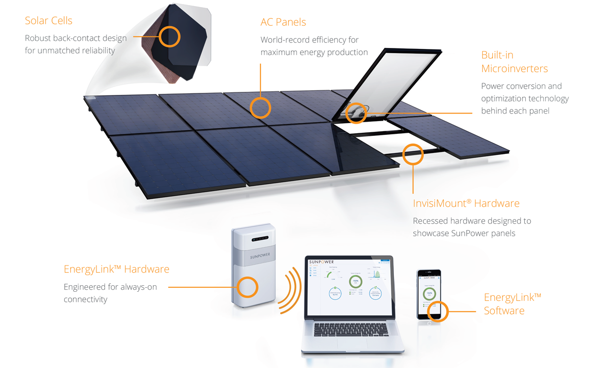 SunPower by Stellar Solar Product Design