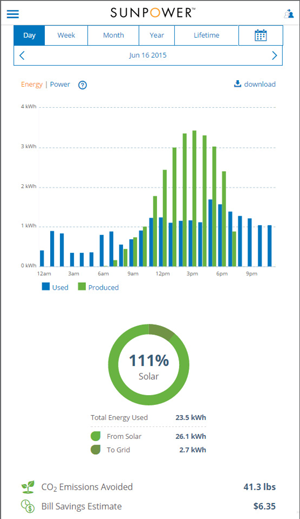 sunpower mobile monitoring