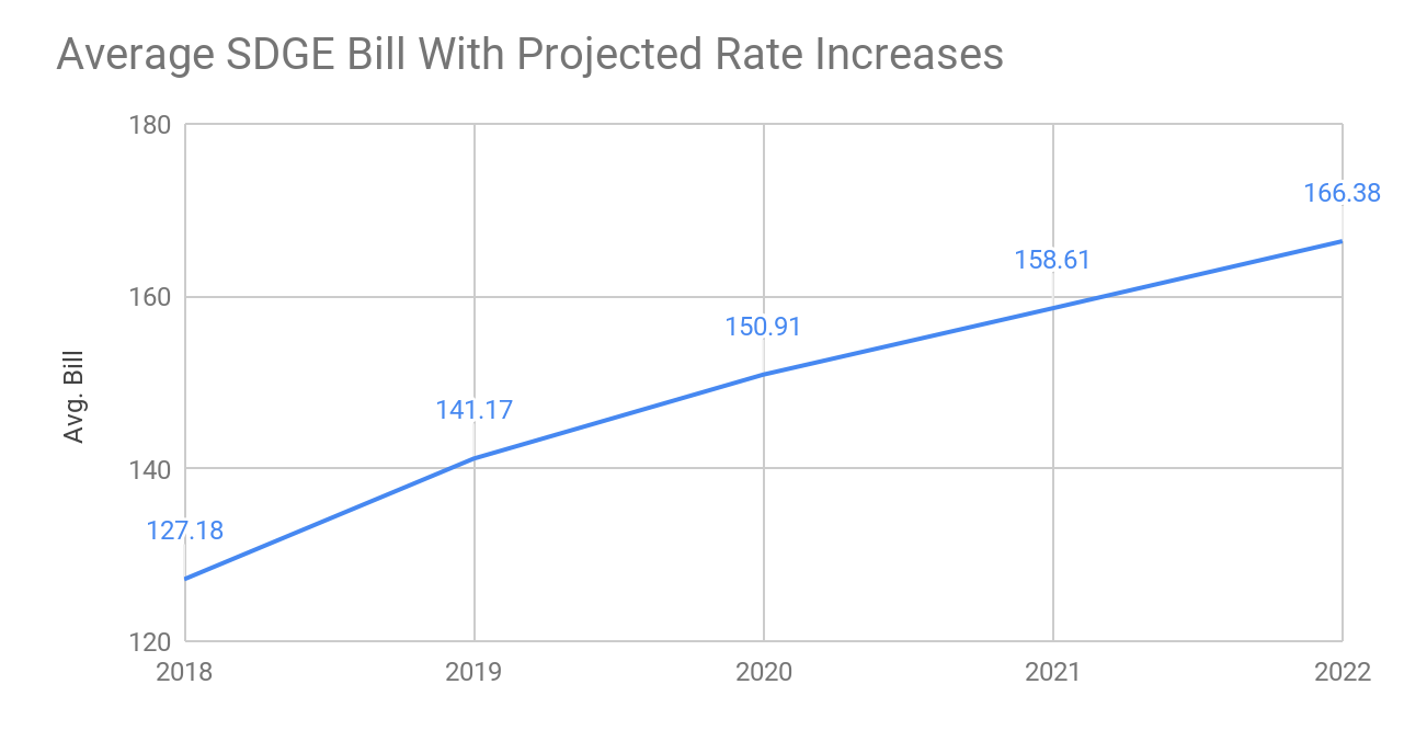 sdge average bill rate increases