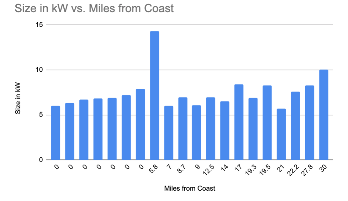 average solar system size vs distance from coast