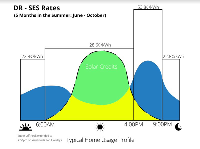 sdge time of use rates