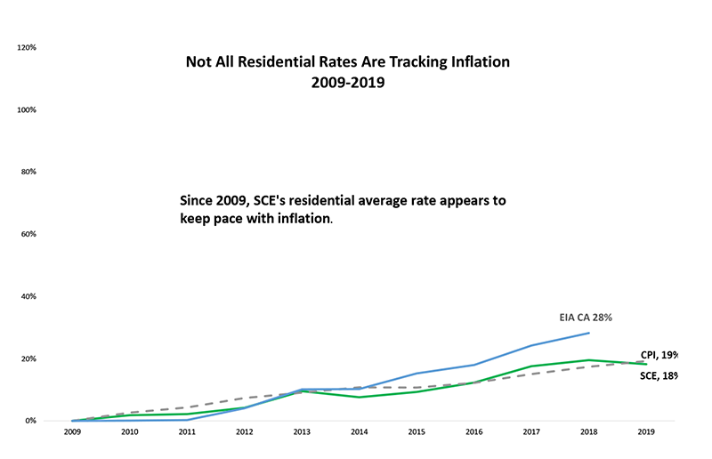 sce rates inflation